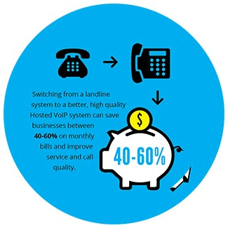 Business Phone Savings Switch
